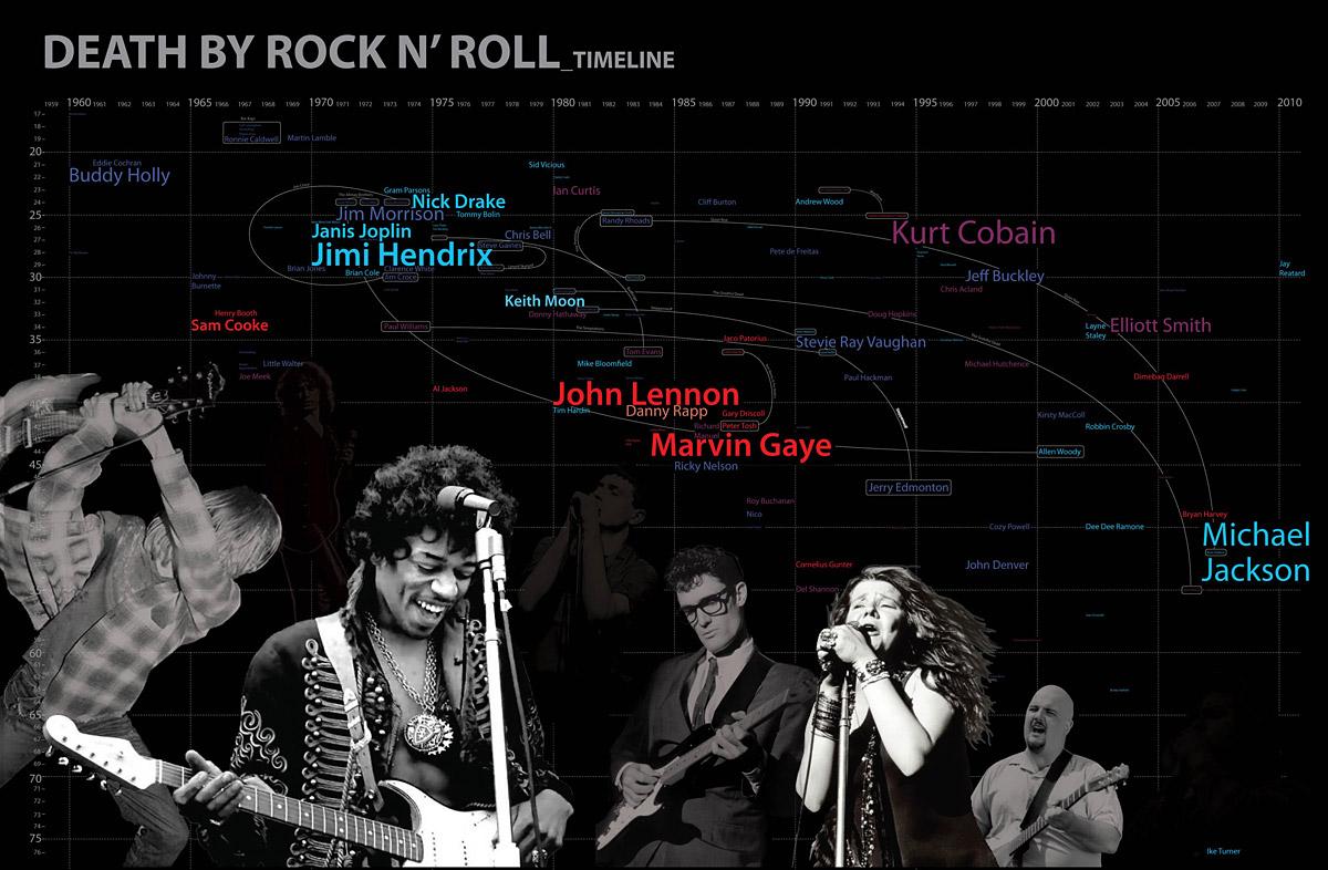 death by rock n roll rnthomsen architecture